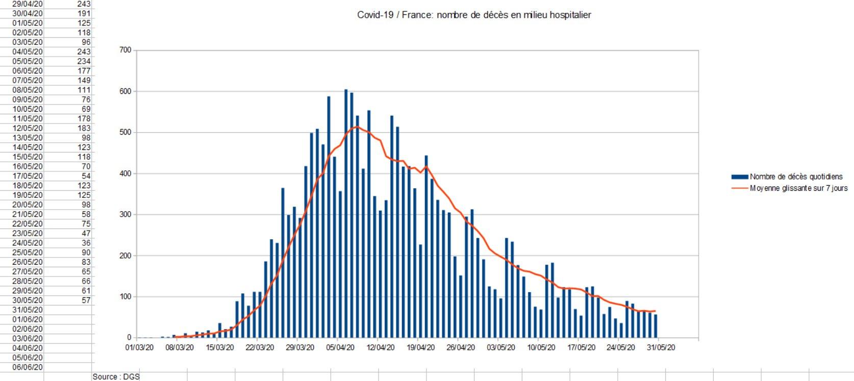 200528 - Graphique décès milieu hospitalier France by Luc Peillon - La Déviation